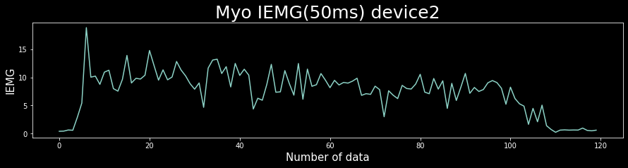 IEMG graph
