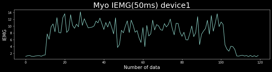 IEMG graph 1